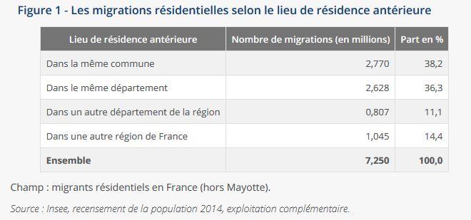 migration et déménagement en France en 2014